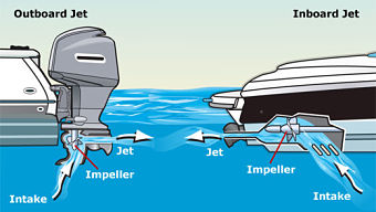 Jet Engine versus Sterndrives for Boats